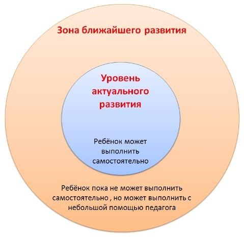 zona-zakoni-i-ponyatiya